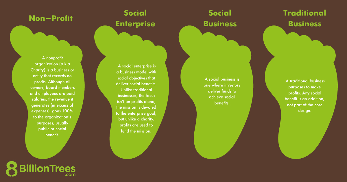 8 Billion Trees brand image (typography digital graphic) about social enterprises listing 4 categories (types) of organizations using images of green carbon footprints, from left to right: non-profits, NGOs and charities use profits to further social and environmental impact; social enterprises (social entrepreneurship) are organizations that use business strategies to increase funding and sustainability to further social and environmental impact through reinvesting of profits to generate social capital; social businesses are commercial organizations also concerned with making a social impact but are not bound to traditional nonprofit organizational structure; traditional businesses are concerned only with maximizing profits and are not concerned with furthering social or environmental impact towards climate change