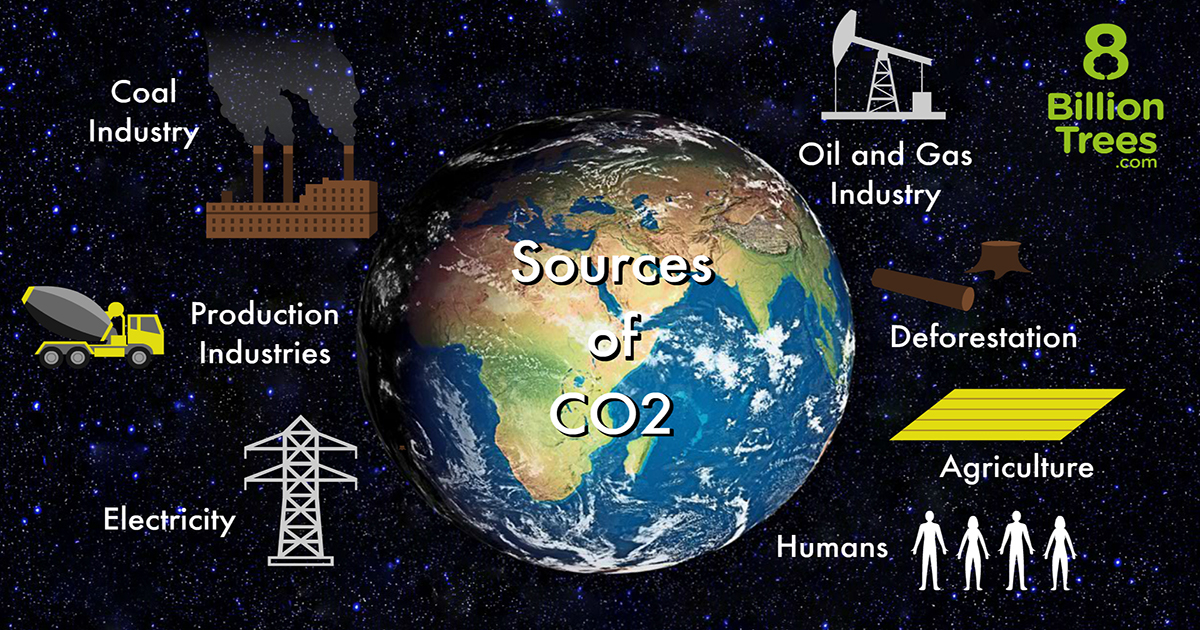 A graphic image of earth in the center with separate icons on the border showing different sources of CO2 such as the coal industry, production industries, electricity, humans, agriculture, deforestation and the oil/gas industry.