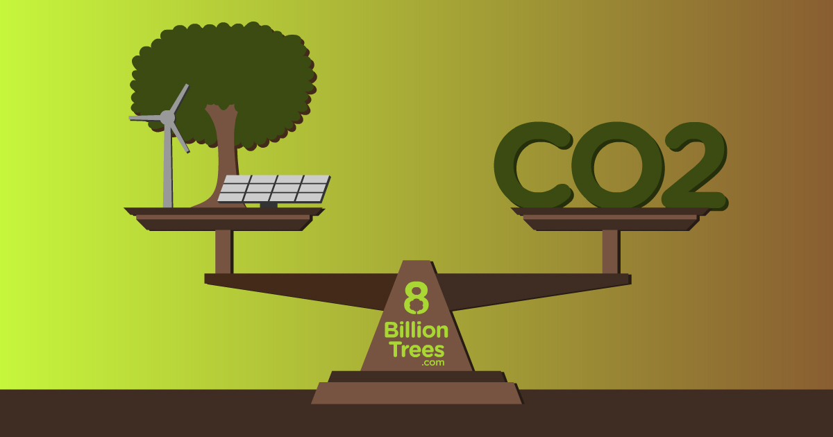A balance scale with CO<sub>2</sub> in big green letters on one side of the scale and carbon offsets such as trees, solar panels, and wind turbines on the other. The scale is evenly balanced between the two sides representing that carbon offsets can help us sequester CO<sub>2</sub> and achieve carbon neutrality.
