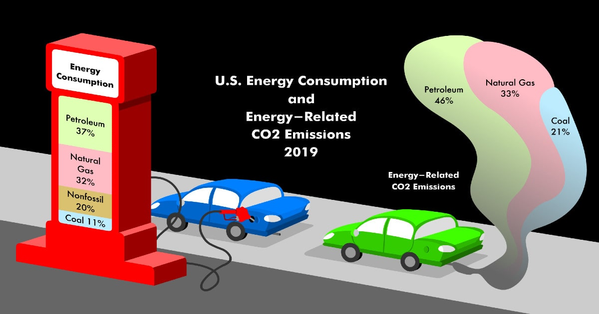 """A graphic image with one car at a fuel pump and another car behind it releasing smoke from the tailpipe. The car at the fuel pump has a """"bar graph"""" showing U.S. energy consumption as of 2019: petroleum = 37%, natural gas = 32%, nonfossil = 20% and coal = 11%. Then the car trailing behind shows energy related CO<sub>2</sub> emissions within the cars smoke cloud which is segmented into three areas: Petroleum = 46%, natural gas = 33%, coal = 21%."""