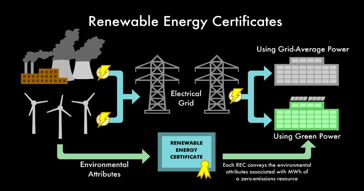 A graphic image showing electrical grids can be powered via power plants (coal, fossil fuels, etc) or renewable energy but when powered by renewable energy sources a renewable energy certificate (REC: An environmental attribute associated with MWh of a zero-emission source) is issued for the use of net-zero green power.