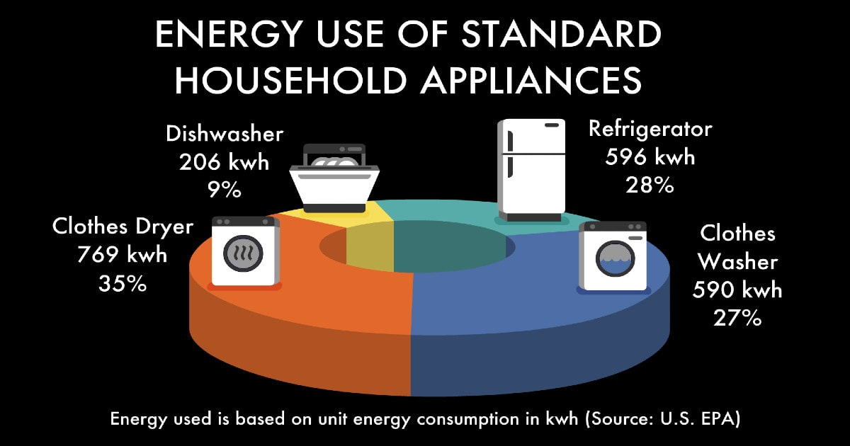Pie graph showing the energy use of household appliances (non energy star). Clothes dryer coming in at 35%, refrigerator 28%, clothes washer 27%, and dishwasher 9%.