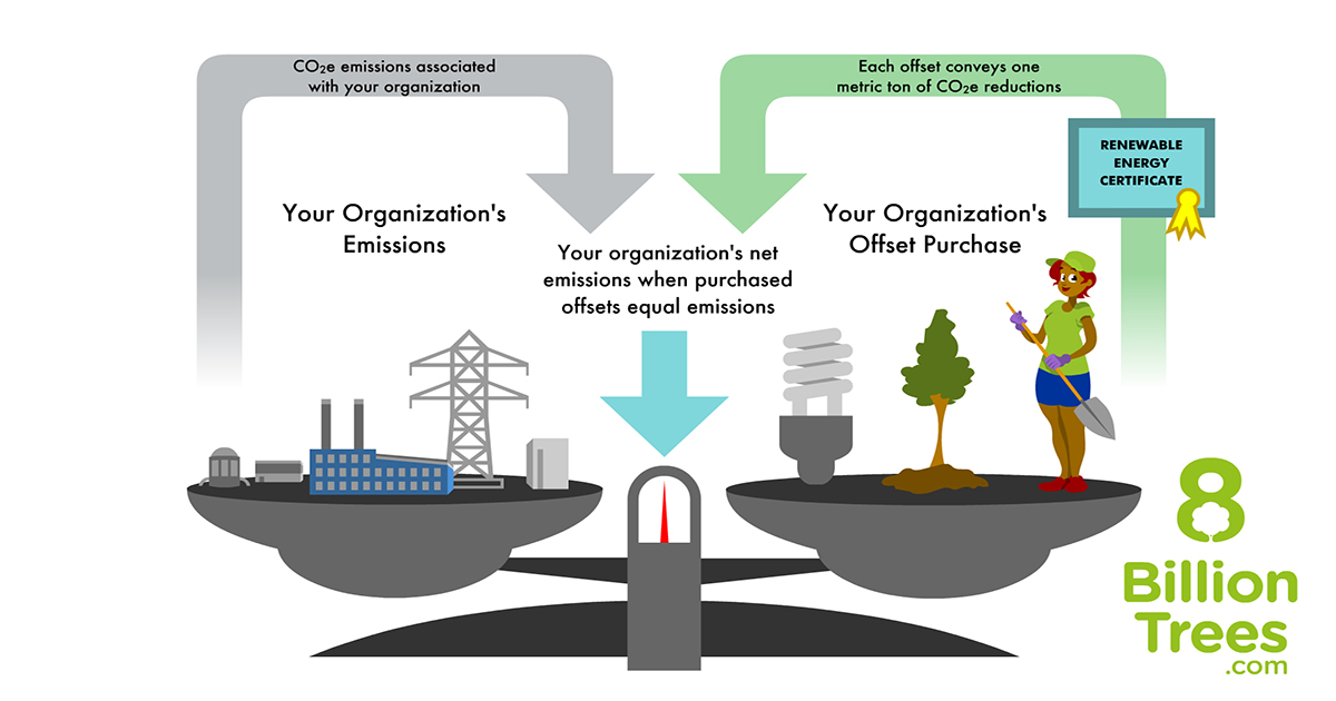 A graphic image of a balance scale that's perfectly balanced showing an organization's emissions (cars, electricity, and power plant) on one side with the same organization's carbon offset purchases (forestry, renewable energy, and energy reduction) on the other end. The scale symbolizes that a company can go carbon neutral and eliminate their footprint through carbon offsets.