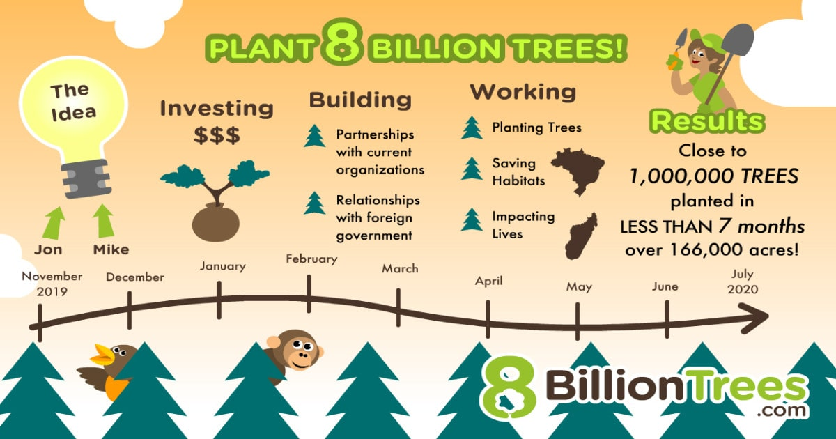 """A timeline infographic with trees, a bird, and a monkey at the bottom showing the rapid growth and impact of 8 Billion Trees. """"Jon & Mike had the company idea in November 2019 and within 7 months or up until July 2020 has already planted nearly one million trees (over 166,000 acres) and sequestered both direct and indirect emissions. In between that 7 month period the company was funded, built partnerships with organizations in the carbon offset industry, built relationships with foreign governments, planted trees, saved habitats and impacted lives."""""""