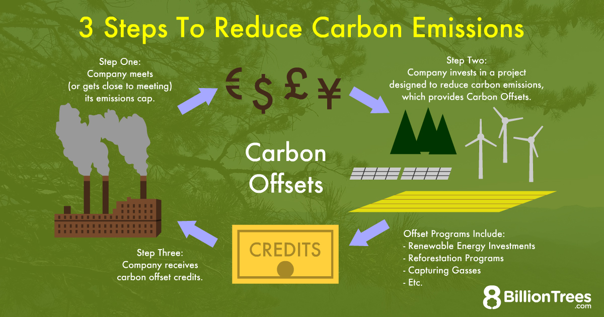 Three steps to reduce carbon emissions: Step 1. Company meets or is close to it's emissions cap. Step 2. Company invests in a project designed to reduce carbon emissions which provides carbon offsets. Offset programs include renewable energy investments, reforestation programs, capturing gasses, etc. Step 3. Company receives the carbon offset credits.