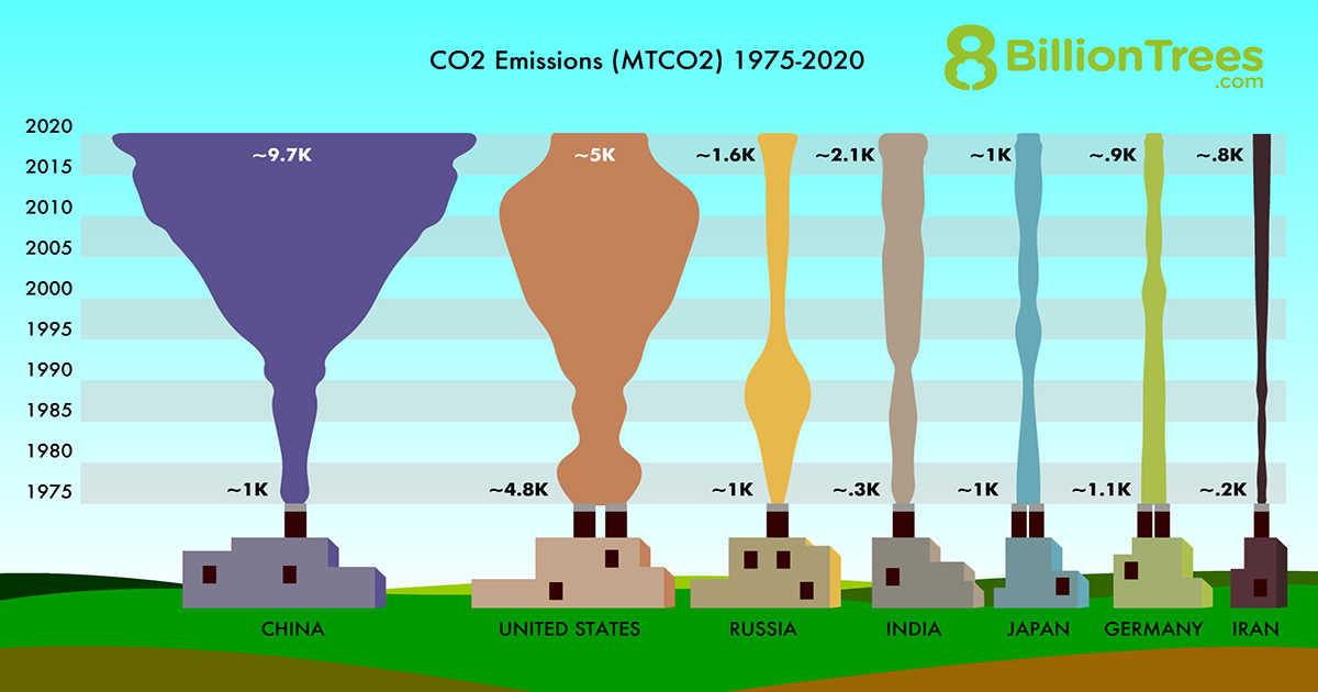 8 Billion Trees graphic image displaying the amount of metric tons of carbon emissions emitted measured in thousands by country using factories with smog clouds of various colors from left to fight; China 9.7, United States 5, Russia 1.6, India 2.1, Japan .9, and Iran .8 for the year 2020
