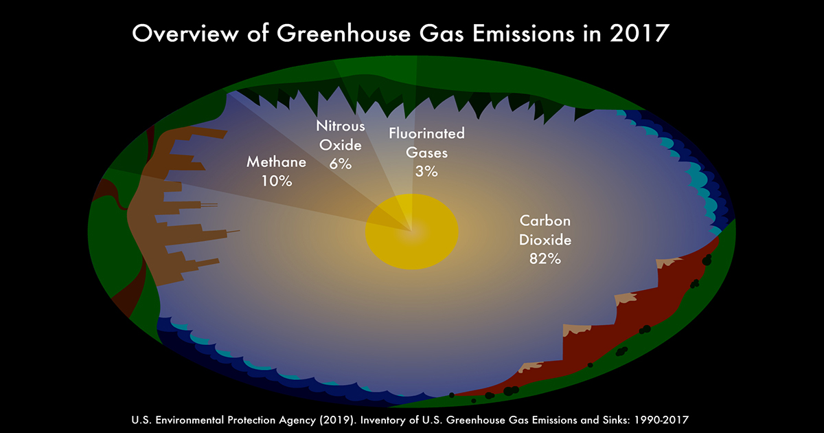 8 Billion Trees graphic image of the greenhouse gas emissions illustrated by a circle representing earth with the sun in the middle with the four categories(types) of greenhouse gases filling up the atmosphere from left to right; methane 10 percent, nitrous oxide 6 percent, fluorinated gases 3 percent, and carbon dioxide 82 percent