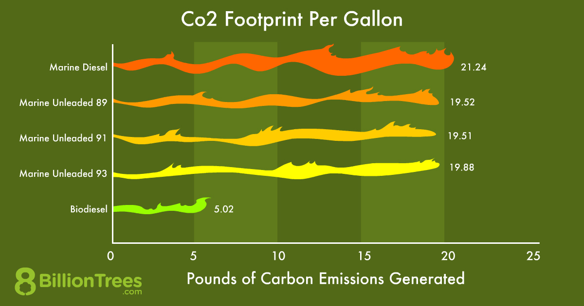 A graph showing the pounds of carbon emissions produced by boats with different fuel types. Diesel produces 21.24 pounds of carbon emissions per gallon, unleaded 89 produces 19.52 pounds per gallon, unleaded 91 produces 19.51 pounds, unleaded 93 produces 19.88 pounds and bio diesel produces 5.02 pounds of carbon emissions per gallon.