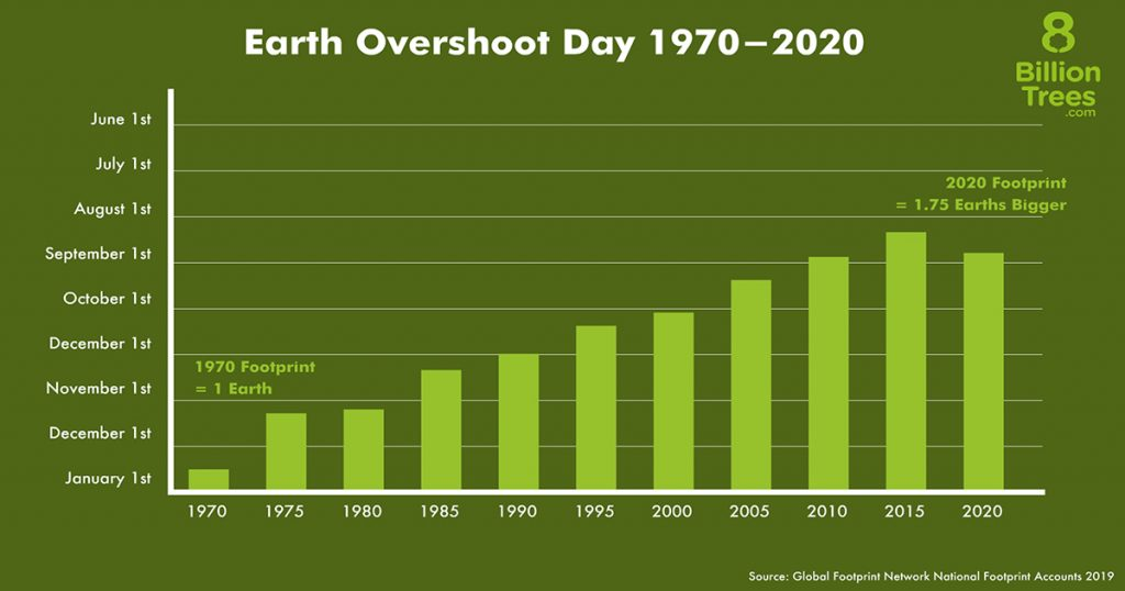 Earth overshoot day registers the ecological footprint of the planet based on renewable resources and use