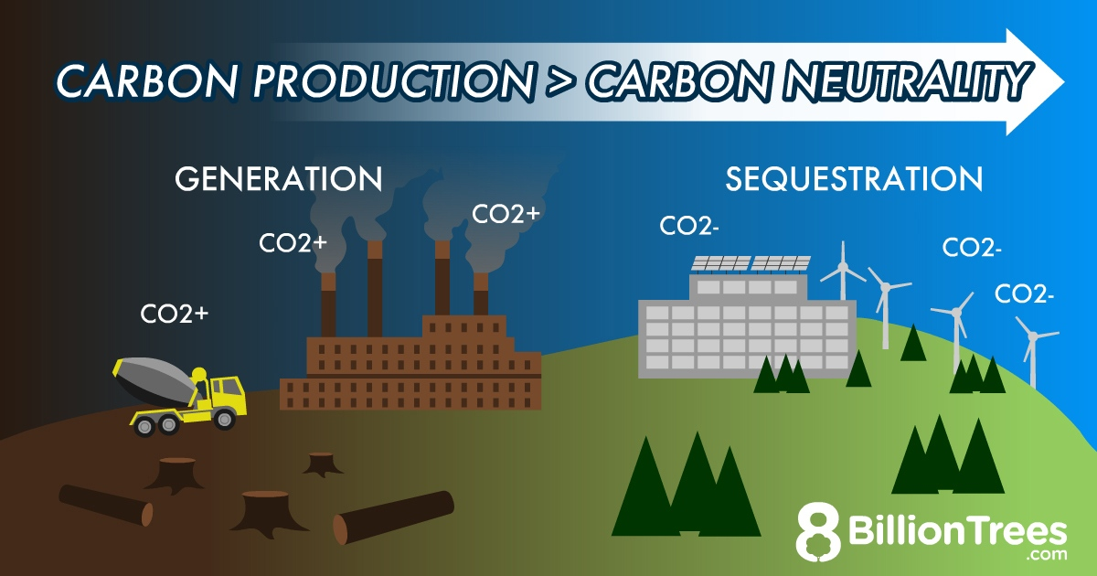 A branded grapic image showing energy plants, a cement truck, soloar panels, and trees symbolizing that carbon production is greater than carbon removal which prevents us reaching carbon neutrality.