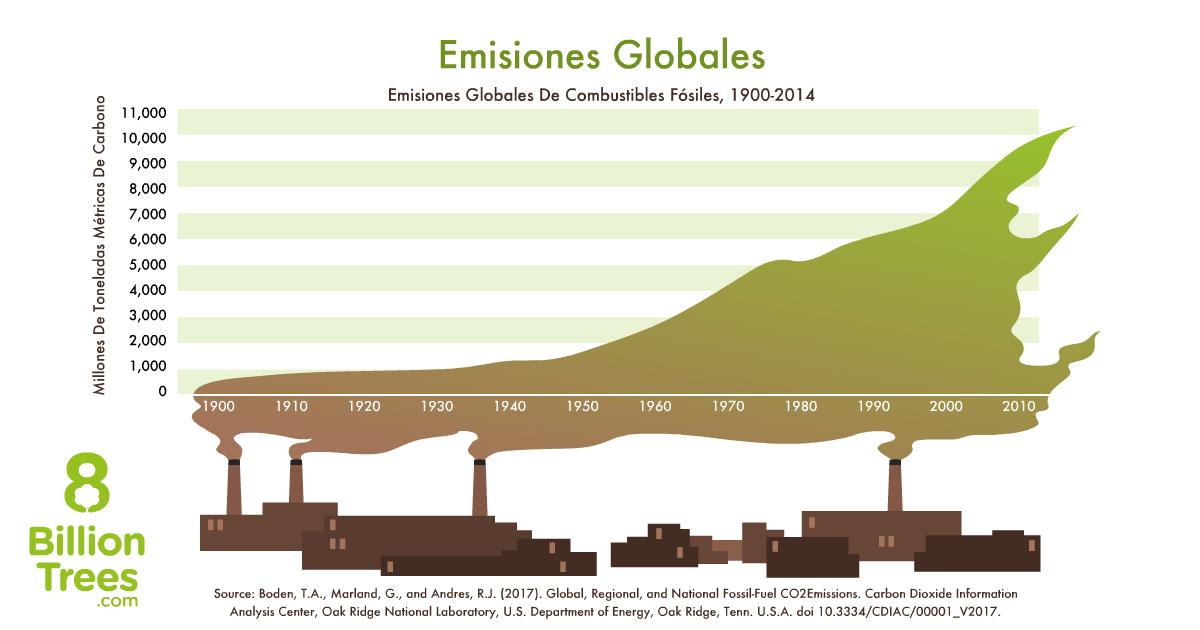 Imagen gráfica de 8 Billion Trees demostrando los niveles de emisiones de carbono globales usando un gráfico con millones de toneladas métricas de emisiones en un lado y el ano en el otro con fábricas echando humo en el aire convirtiéndose en una nube de gases