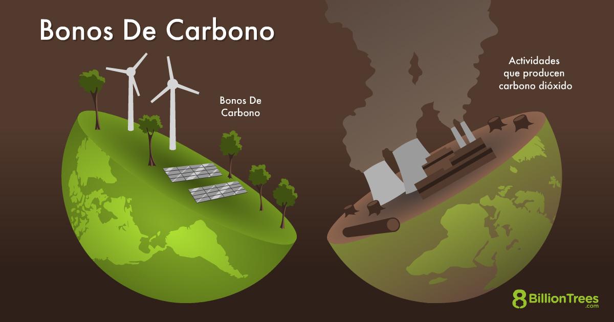 Imagen gráfica de 8 Billion Trees demostrando los bonos de carbonos con un dibujo de el mundo partido en la mitad con los bonos de carbonos en el lado izquierdo con dibujos de a árboles y en el lado derecho actividades que producen carbono dióxido cómo las fábricas