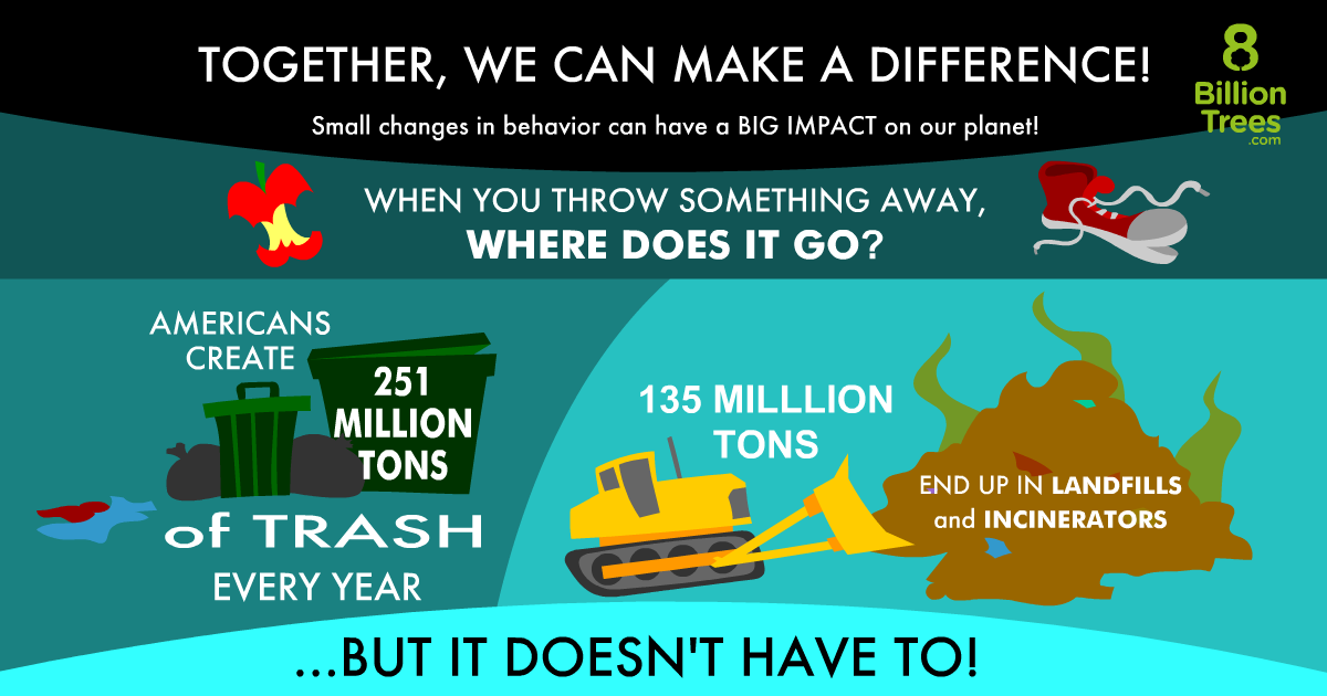 An image of a trashcan and landfill showing that americans create 251 tons of trash each year and 135 tons of that goes straight into landfills.