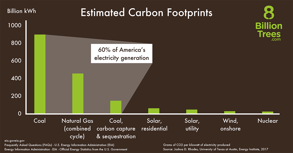 8 billion Trees brand graphic image conveying the carbon footprint of 7 types of energy sources in the United States using a graph with the from left to right coal, natural gas, coal, solar, solar utility, wind, and nuclear