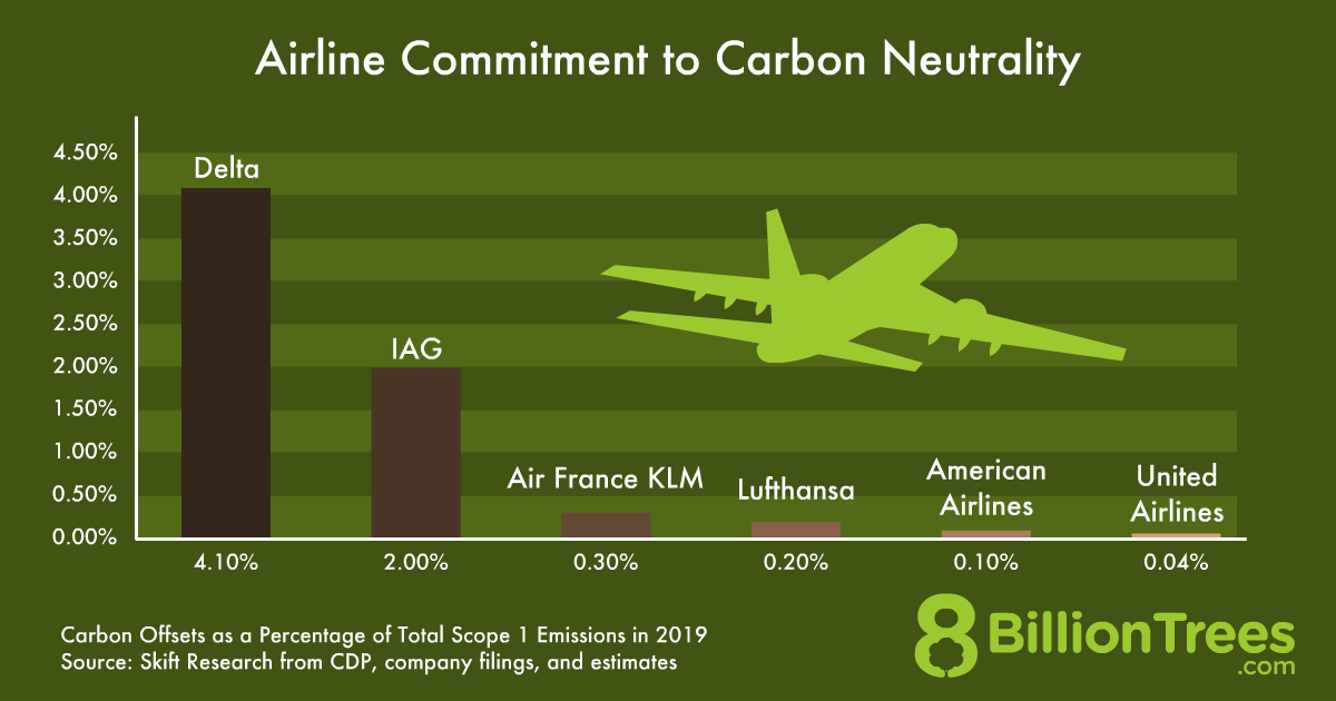 An 8 Billion Trees graphic of popular airline's commitment to carbon neutrality, with American airlines only having .1% of total scope of emissions.