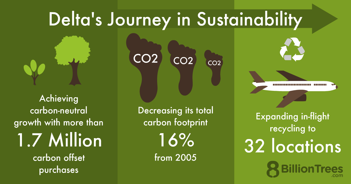 An 8 Billion Trees graphic of Delta airline's journey in sustainability, with 1.7 million carbon offset purchases and expanding recycling to 32 locations, decreasing their carbon footprint by 16% from 2005.