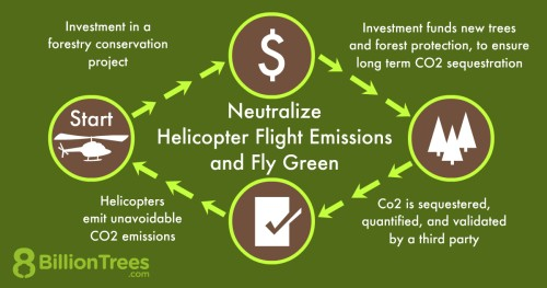 An 8 Billion Trees graphic illustrating how you can use forestry conservation projects to neutralize helicopter flight emissions and fly green.
