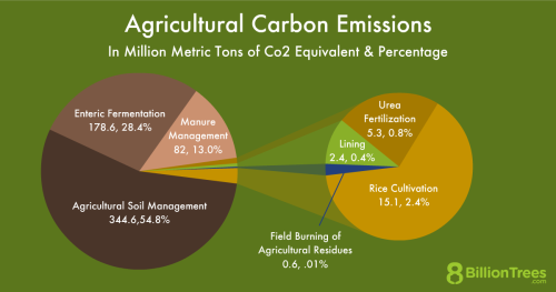 An 8 Billion Trees graphic titled depicting a pie chart of the sources of agricultural carbon emissions.