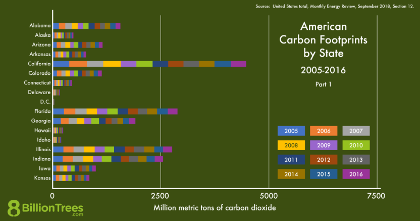 An 8 Billion Trees graphic of American carbon footprints by state, alphabetically from Alabama to Kansas
