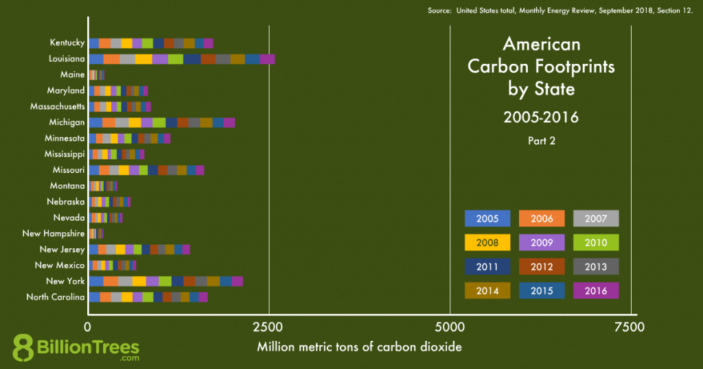 An 8 Billion Trees graphic of American carbon footprints by state, in alphabetical order Kentucky through North Carolina