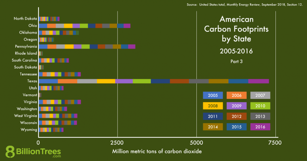 An 8 Billion Trees graphic of American carbon footprints by state, in alphabetical order North Dakota through Wyoming.