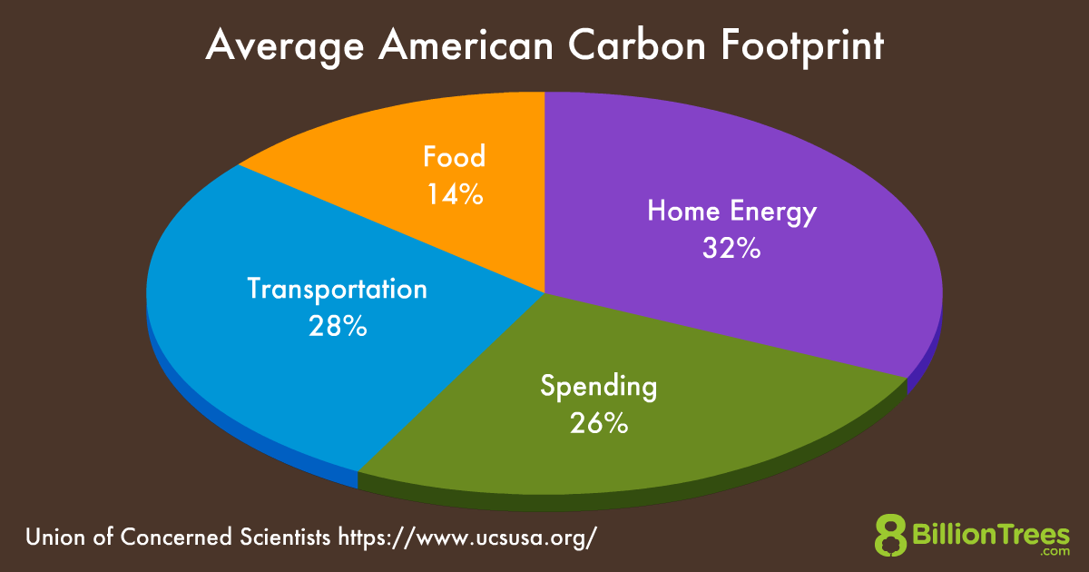 An 8 Billion Trees graphic of a pie chart showing home energy spending, which transportation and stuff you buy making up 50%.