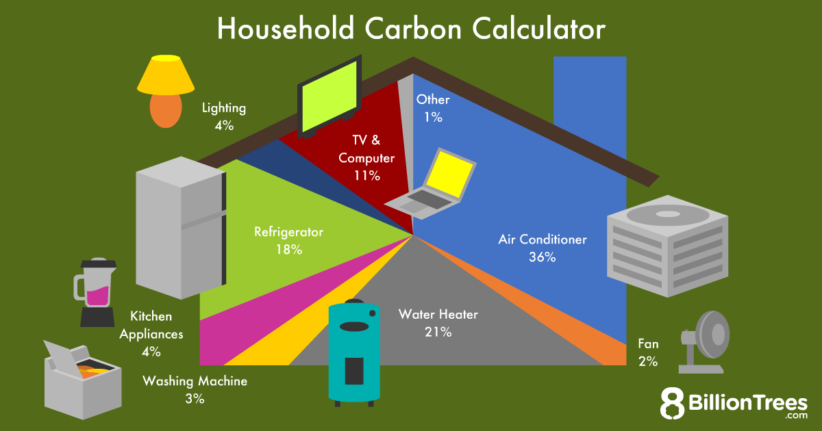The average household's carbon footprint can be divided by percentages like this pie graph.