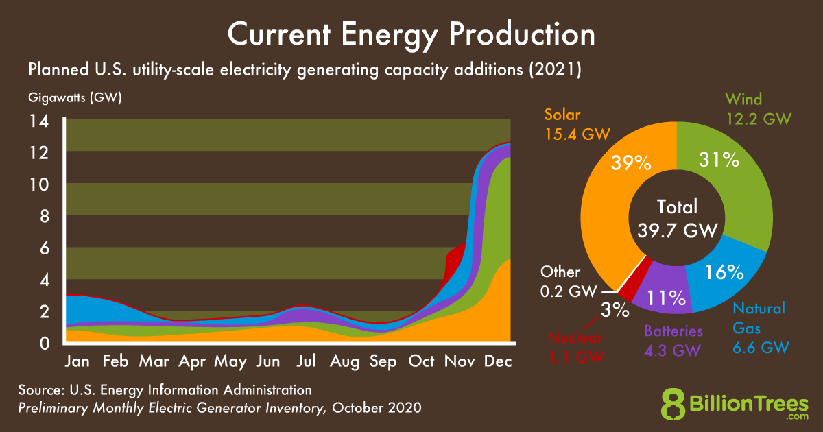 An 8 Billion Trees graphic titled 'Current Energy Production,' with a graph and chart depicting how much renewable energy is planning on growing in 2021.