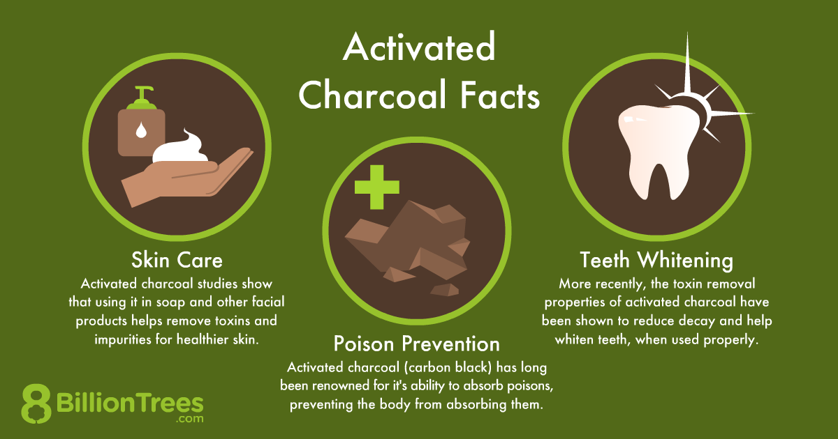 An 8 Billion Trees graphic titled, 'Activated Charcoal Facts,' listing skin care, poison prevention, and teeth whitening, along with illustrations for each.