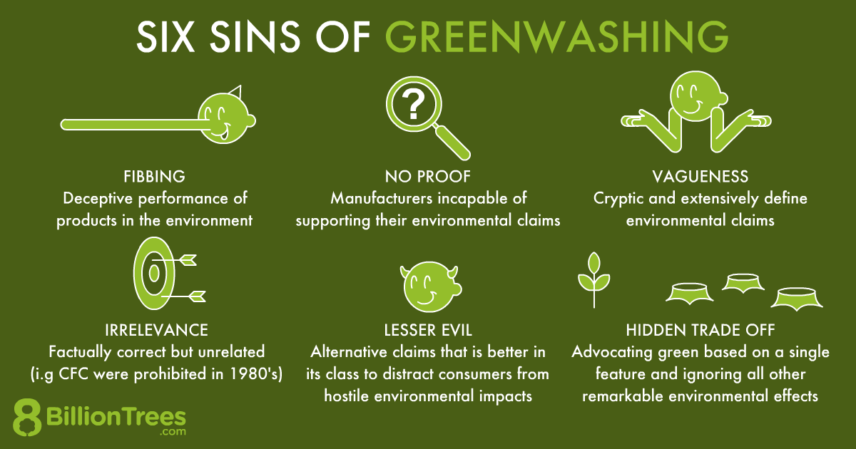 Graphic showing fibbing, irrelevance, no proof, and hidden trade offs are some ways to detect greenwashing schemes.