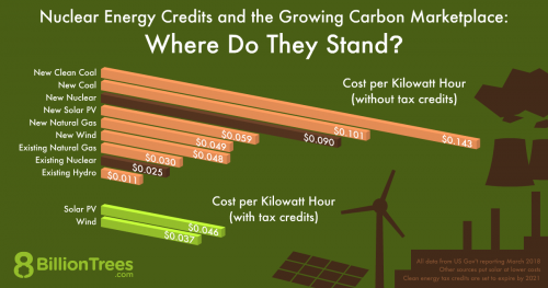 An 8 Billion Trees graphic of nuclear energy credits and where they stand in the carbon marketplace, at a lower cost than most energy sources.