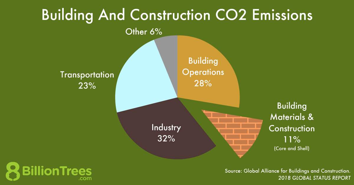 Green building and consruction credits can lower the impact of any structure without having to be certified by LEED