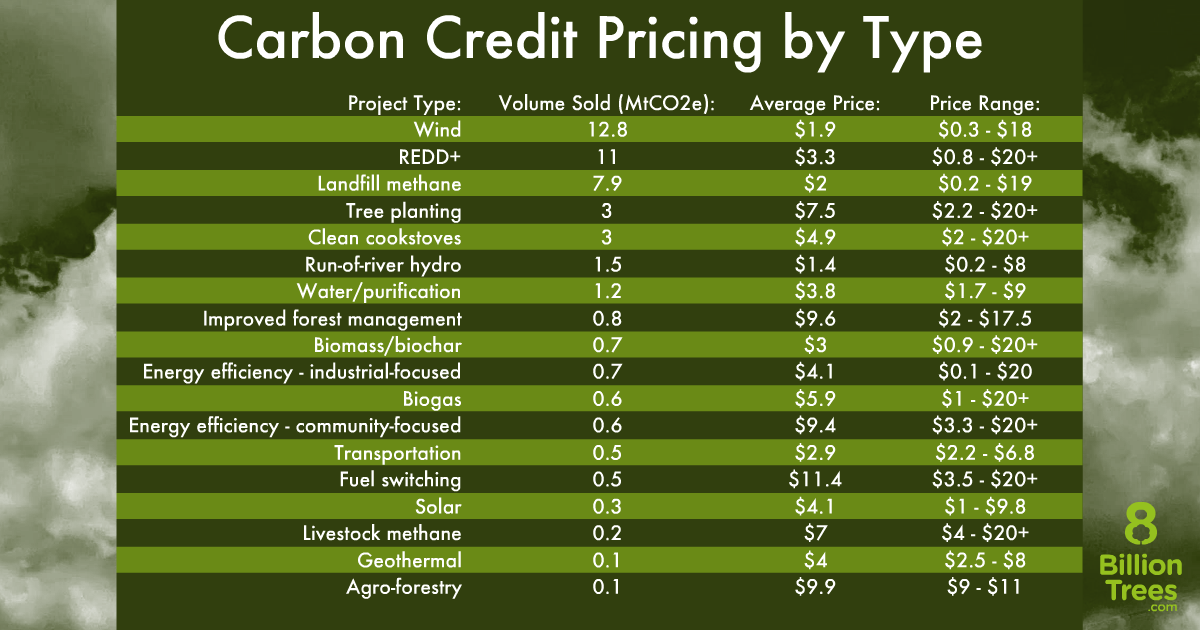 An 8 Billion Trees graphic charting the prices of all the various types of carbon offsetting.
