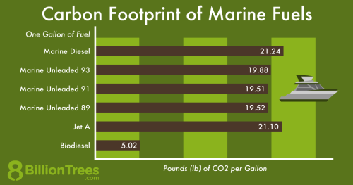 An 8 Billion Trees graphic showing the carbon footprints of various types of marine fuel used in boats and yachts.