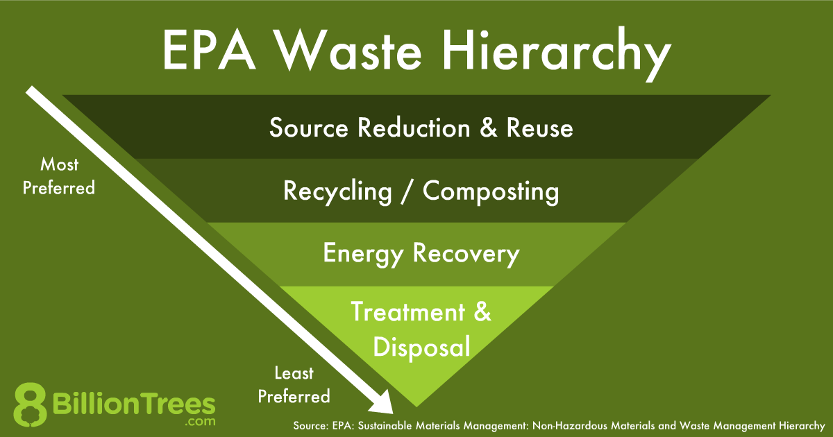 The most preferred form of waste reduction involves thowing less away and reusing as much as possible.