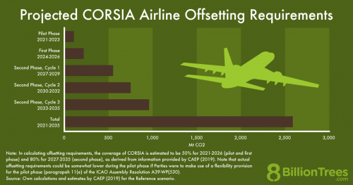 An 8 Billion Trees bar chart showing the project CORSIA airline offsetting requirements for participating airlines to reduce their CO2 emissions.