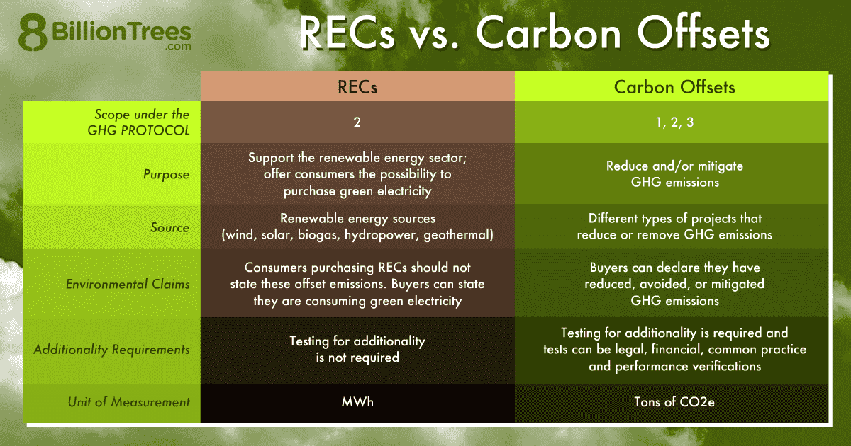 An 8 Billion Trees graphic illustrating the differences between renewable energy credits and carbon offset credits, including their repurpose, source, environmental claims, additionally requirements, and unit of measurement.