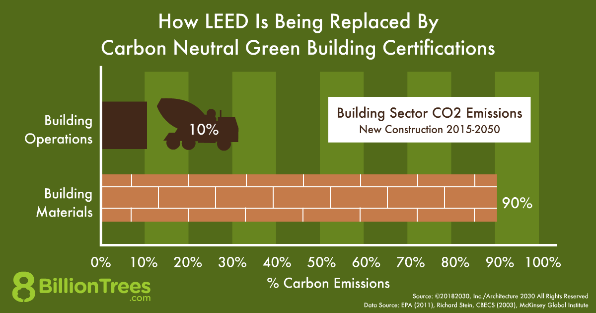 An 8 Billion Trees graphic showing the building sector's emissions.