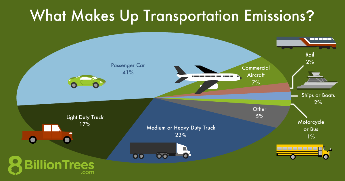 An 8 Billion Trees pie chart illustrating what makes up transportation emissions, with trucks making up 40% of emissions, total.