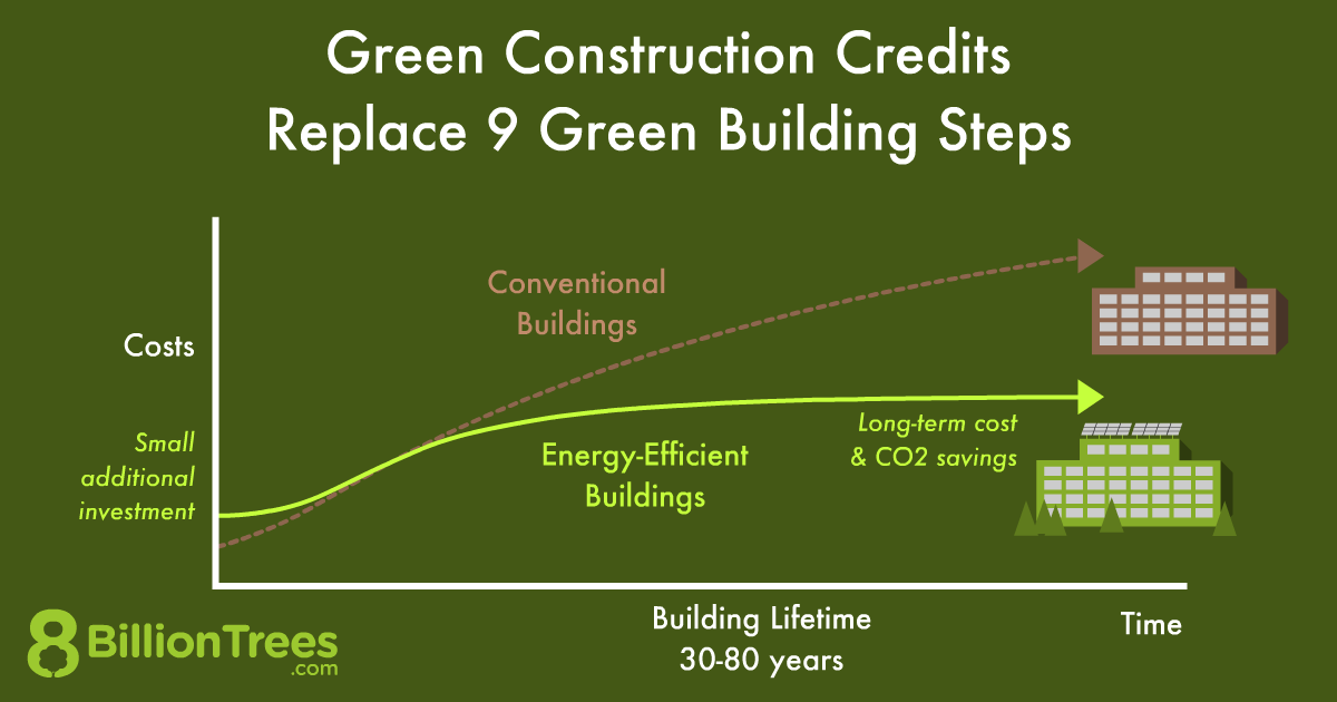Nine goals of sustainable construction and green building practices are often too expensive to implement.