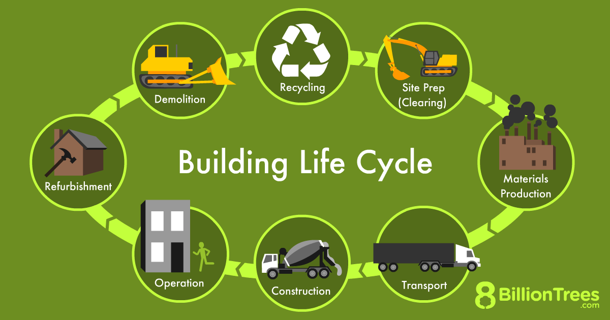 The life cycle assessment is a comprehensive look at the full ecological cost of any structure.