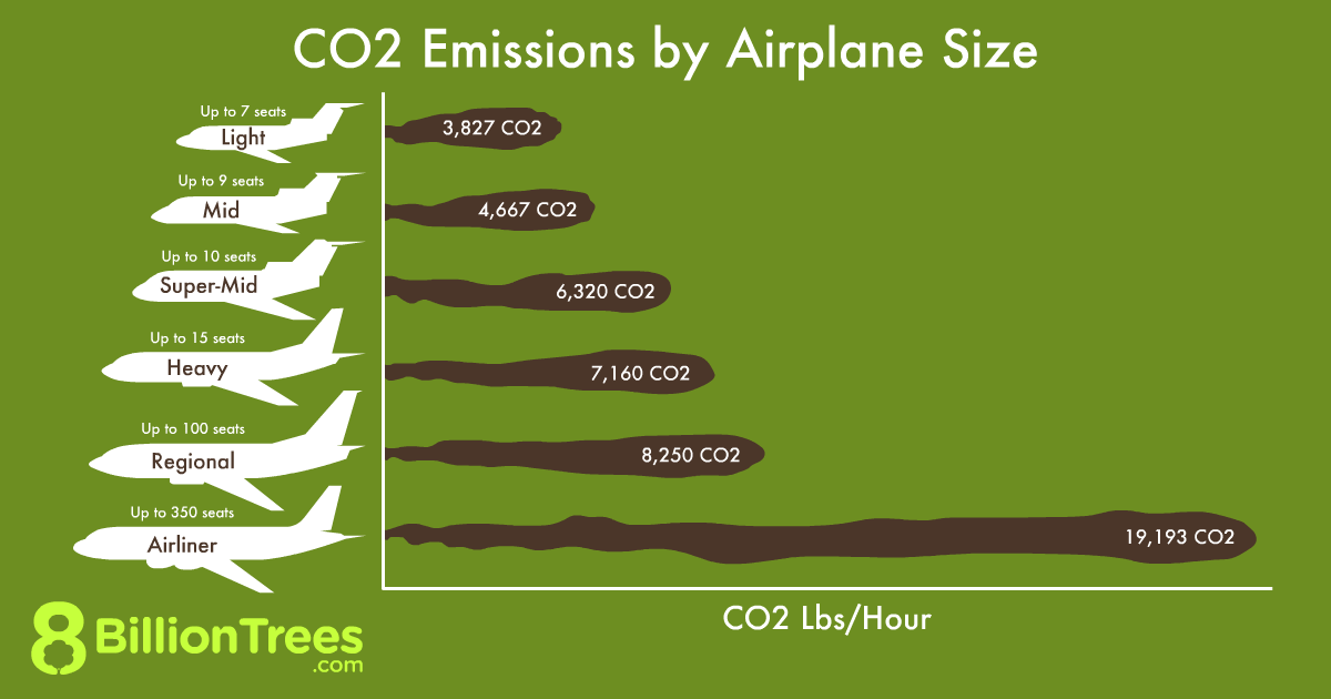 An 8 Billion Trees graphic depicting a graph of CO2 emissions by airplane size, with Airliners emitting the most at 19,193 pounds of CO2 an hour.